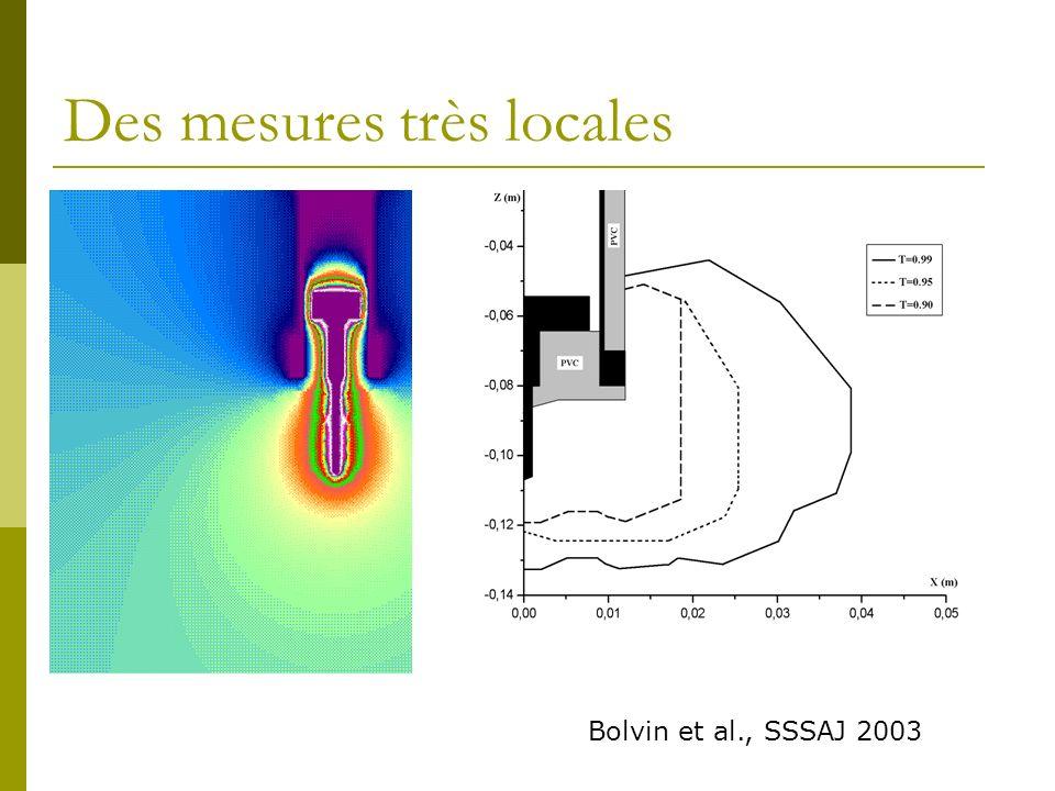 Des mesures très locales Bolvin et al., SSSAJ 2003