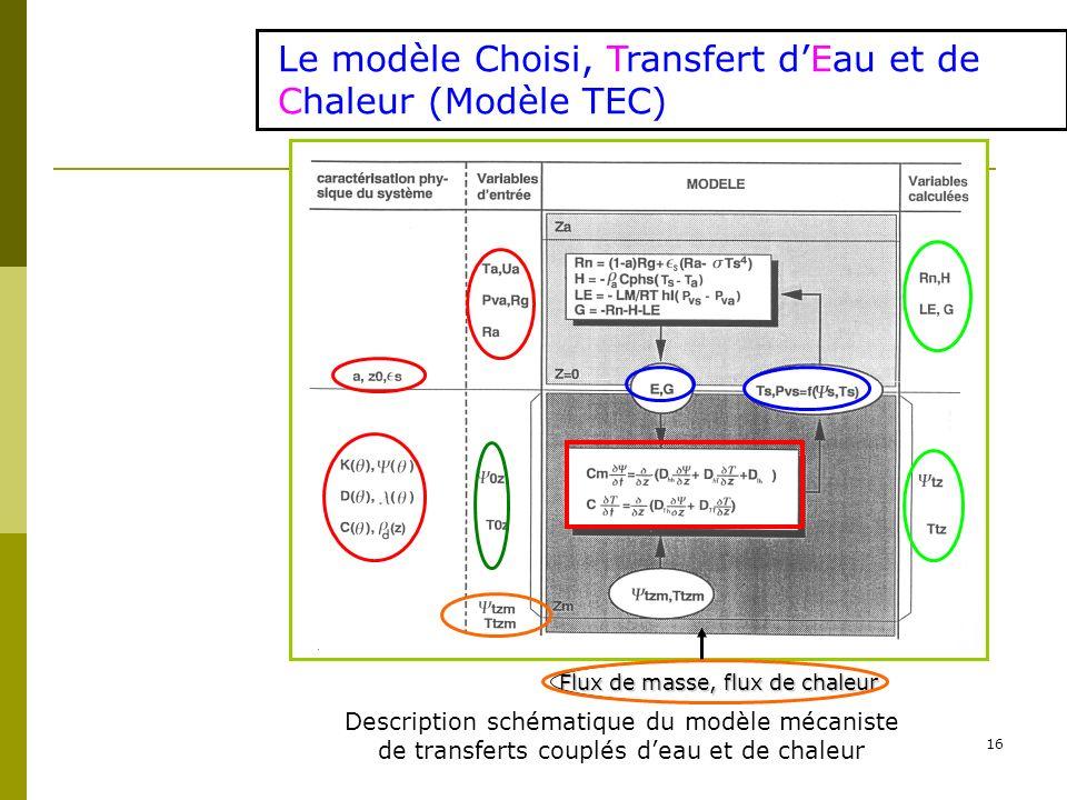 16 Le modèle Choisi, Transfert dEau et de Chaleur (Modèle TEC) Description schématique du modèle mécaniste de transferts couplés deau et de chaleur Fl
