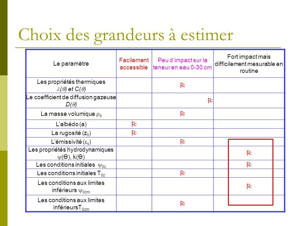 Choix des grandeurs à estimer Le paramètre Facilement accessible Peu dimpact sur la teneur en eau 0-30 cm Fort impact mais difficilement mesurable en
