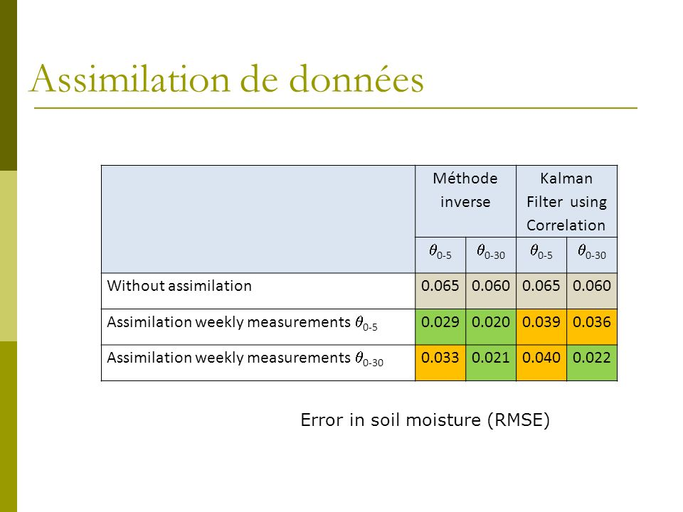 Assimilation de données Méthode inverse Kalman Filter using Correlation 0-5 0-30 0-5 0-30 Without assimilation0.0650.0600.0650.060 Assimilation weekly