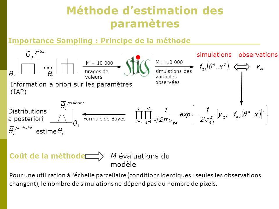 Méthode destimation des paramètres … Information a priori sur les paramètres (IAP) M = 10 000 simulations des variables observées tirages de valeurs I