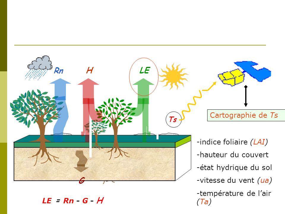 -indice foliaire (LAI) -hauteur du couvert -état hydrique du sol -vitesse du vent (ua) -température de lair (Ta) Ts Cartographie de Ts Rn HLE G LE = R
