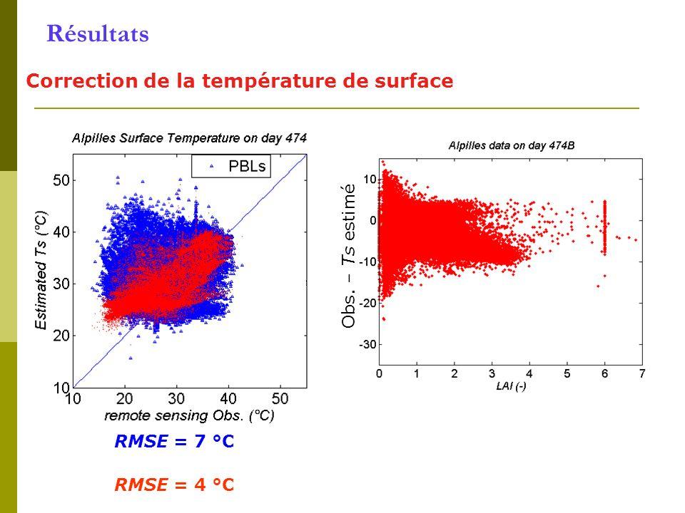 Résultats Correction de la température de surface RMSE = 7 °C RMSE = 4 °C Obs. – Ts estimé