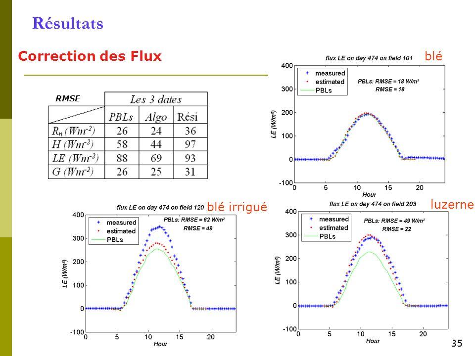 35 Résultats Correction des Flux RMSE 35 blé luzerne blé irrigué