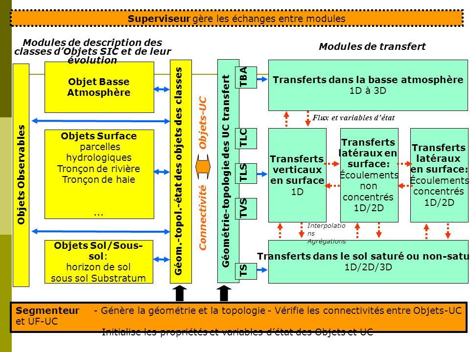 Connectivité Objets-UC Transferts dans la basse atmosphère 1D à 3D Transferts dans le sol saturé ou non-saturé 1D/2D/3D Transferts verticaux en surfac