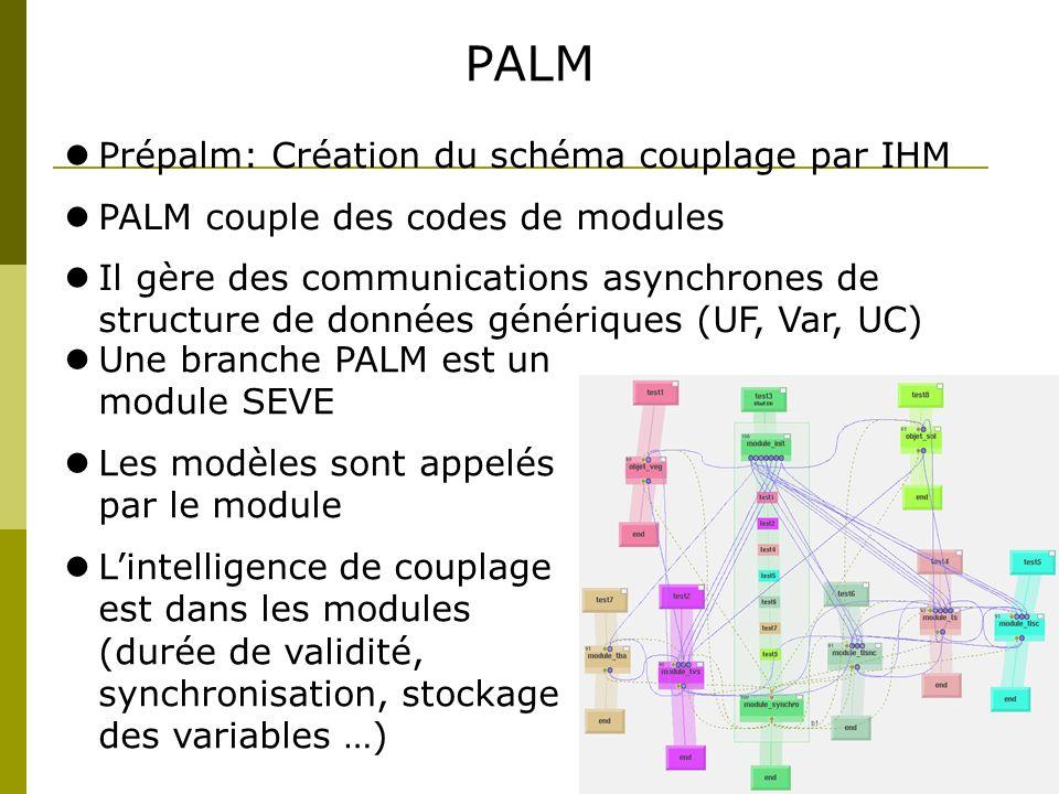 PALM Prépalm: Création du schéma couplage par IHM PALM couple des codes de modules Il gère des communications asynchrones de structure de données géné