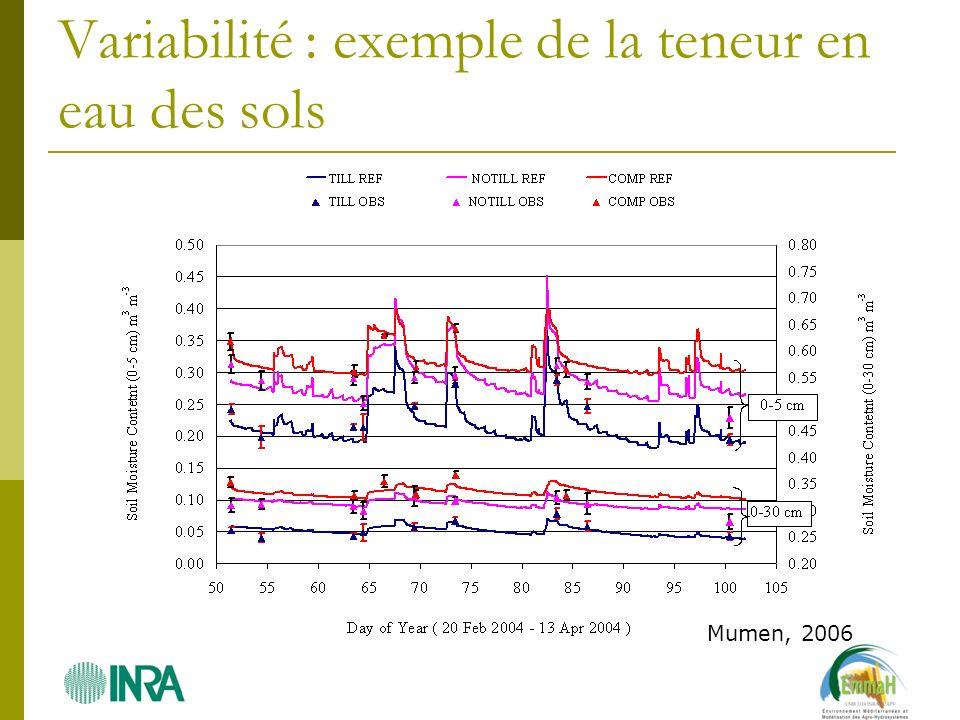 Variabilité : exemple de la teneur en eau des sols Mumen, 2006