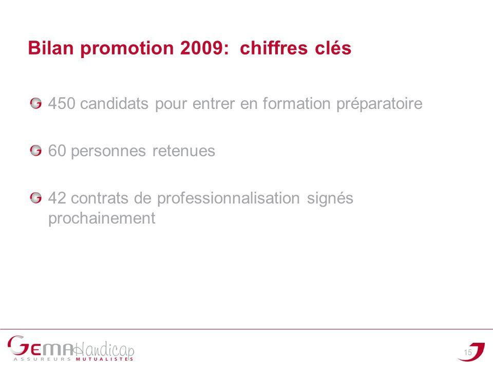 Bilan promotion 2009: chiffres clés 450 candidats pour entrer en formation préparatoire 60 personnes retenues 42 contrats de professionnalisation sign