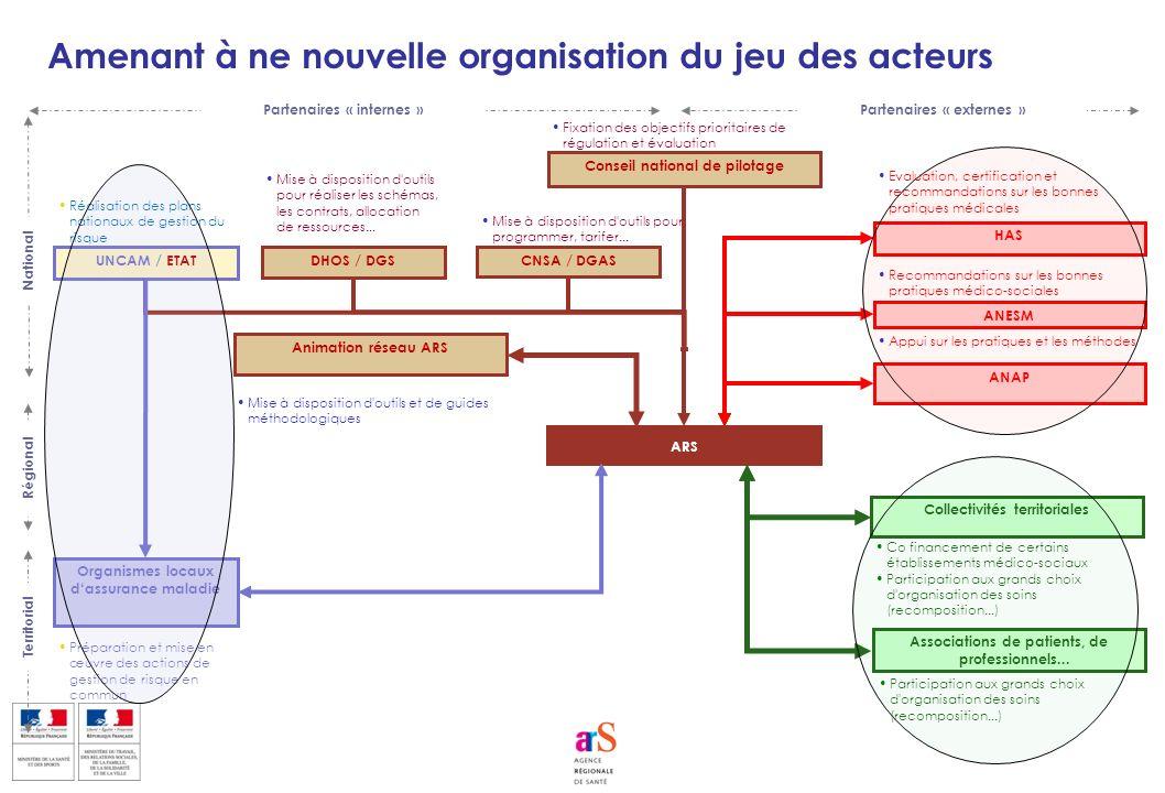 Territorial National Amenant à ne nouvelle organisation du jeu des acteurs Organismes locaux dassurance maladie ARS Conseil national de pilotage DHOS