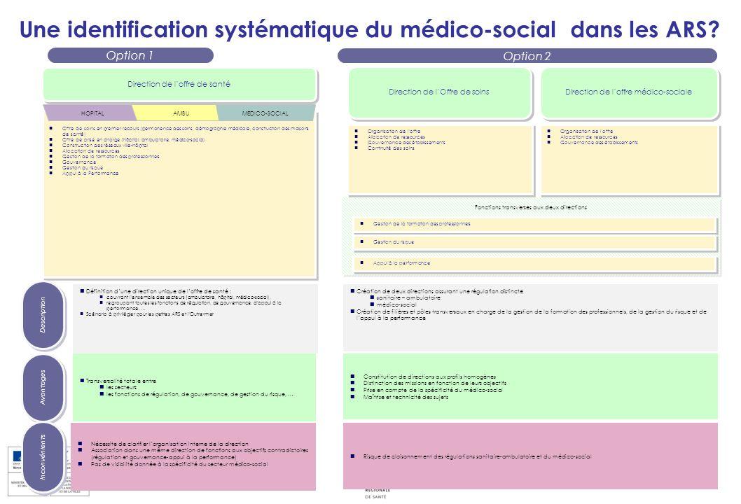 Fonctions transverses aux deux directions Option 1 Offre de soins en premier recours (permanence des soins, démographie médicale, construction des mai
