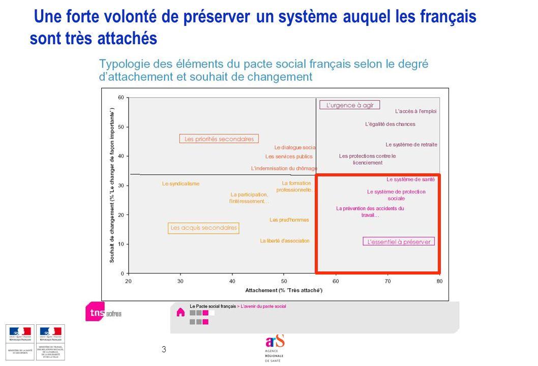 3 Une forte volonté de préserver un système auquel les français sont très attachés
