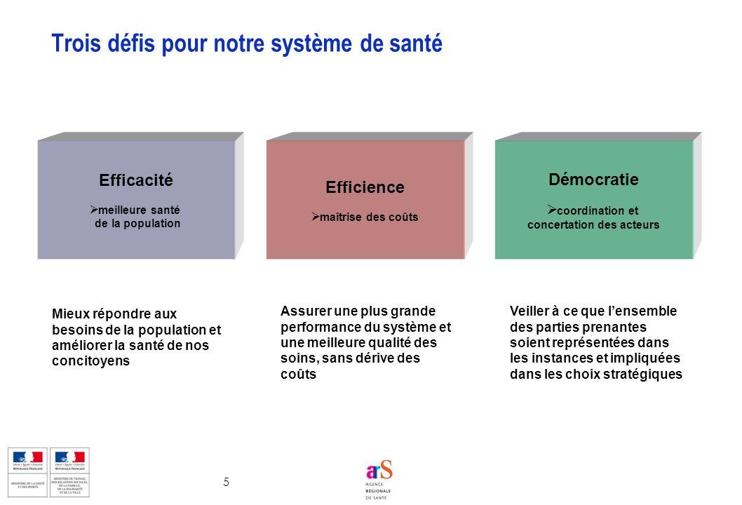 5 Trois défis pour notre système de santé Efficacité meilleure santé de la population Efficience maîtrise des coûts Démocratie coordination et concert
