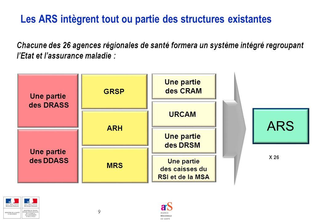 9 Les ARS intègrent tout ou partie des structures existantes URCAM Une partie des caisses du RSI et de la MSA Une partie des DDASS ARH Une partie des