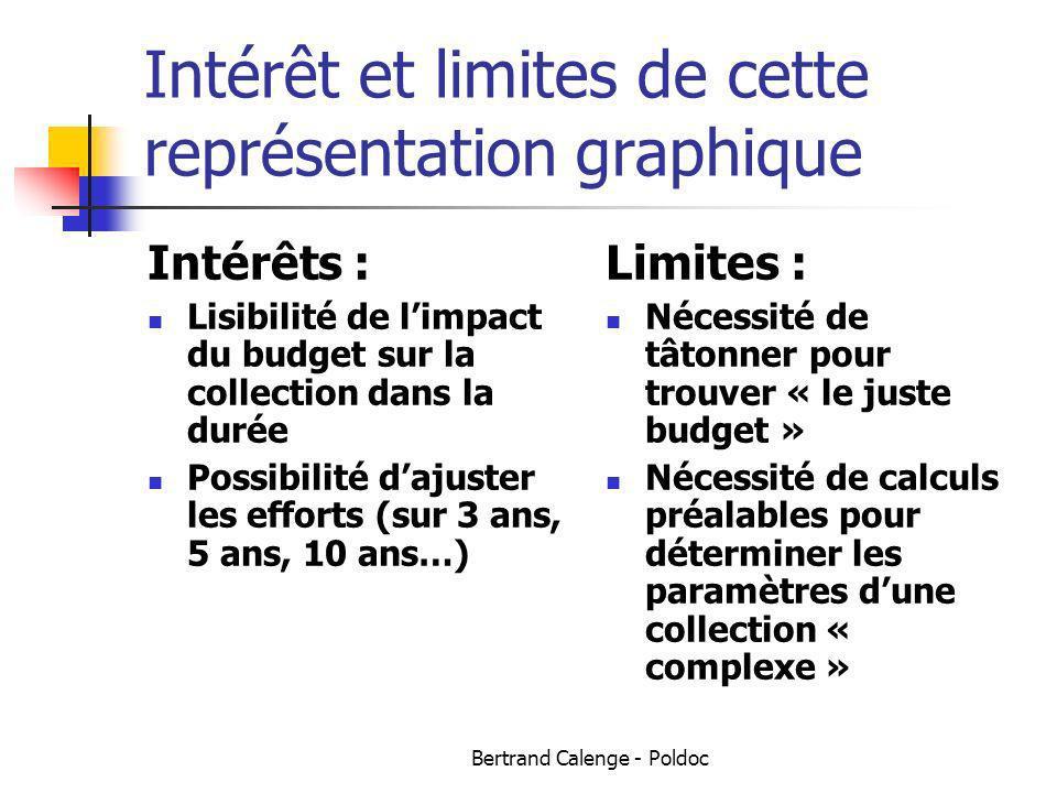 Bertrand Calenge - Poldoc Intérêt et limites de cette représentation graphique Intérêts : Lisibilité de limpact du budget sur la collection dans la du