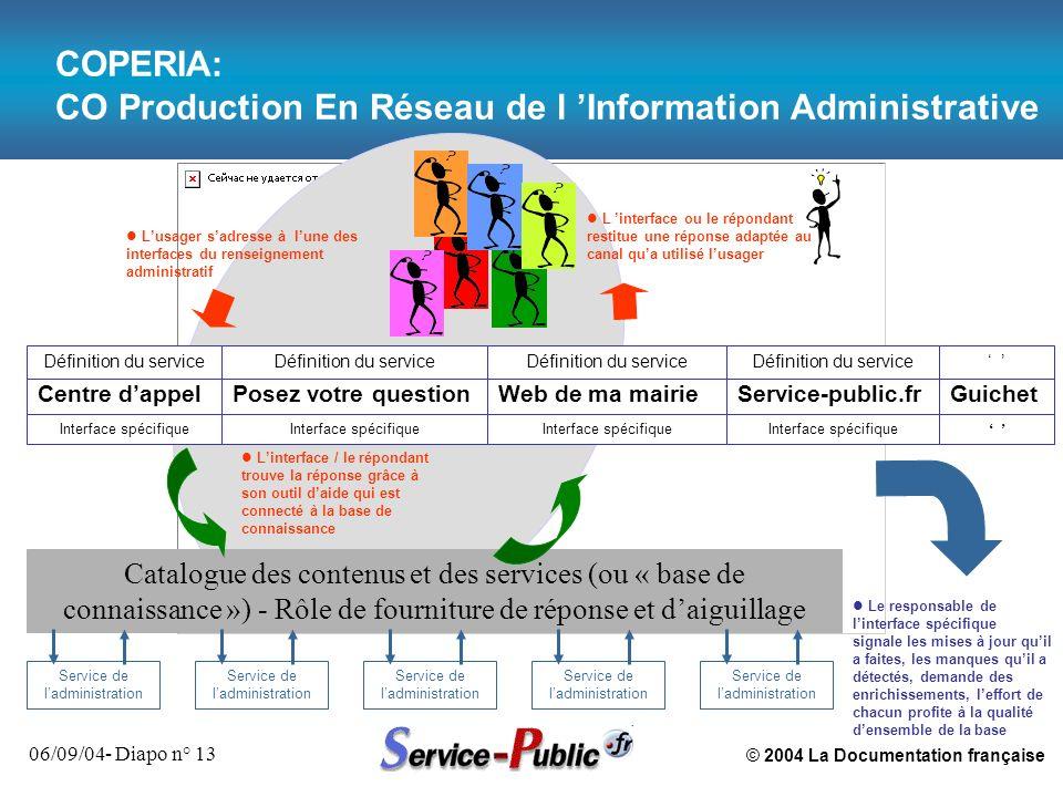 © 2004 La Documentation française 06/09/04- Diapo n° 13 COPERIA: CO Production En Réseau de l Information Administrative Centre dappelWeb de ma mairie