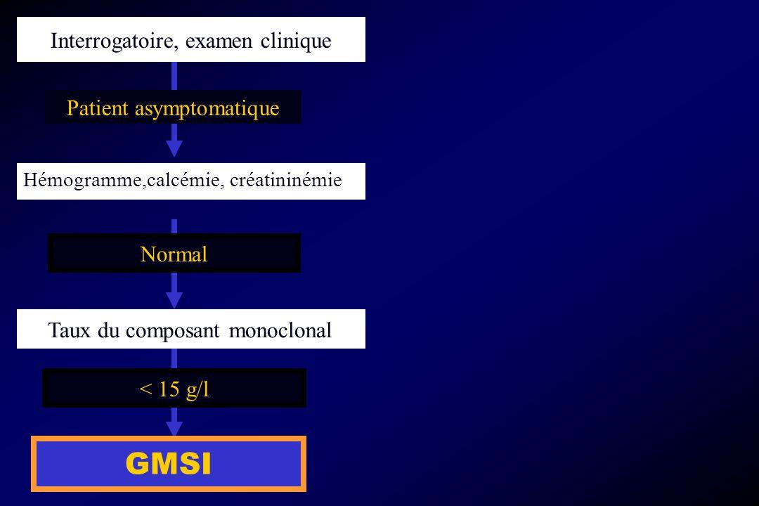 Taux du composant monoclonal < 15 g/l GMSI Interrogatoire, examen clinique Patient asymptomatique Hémogramme,calcémie, créatininémie Normal