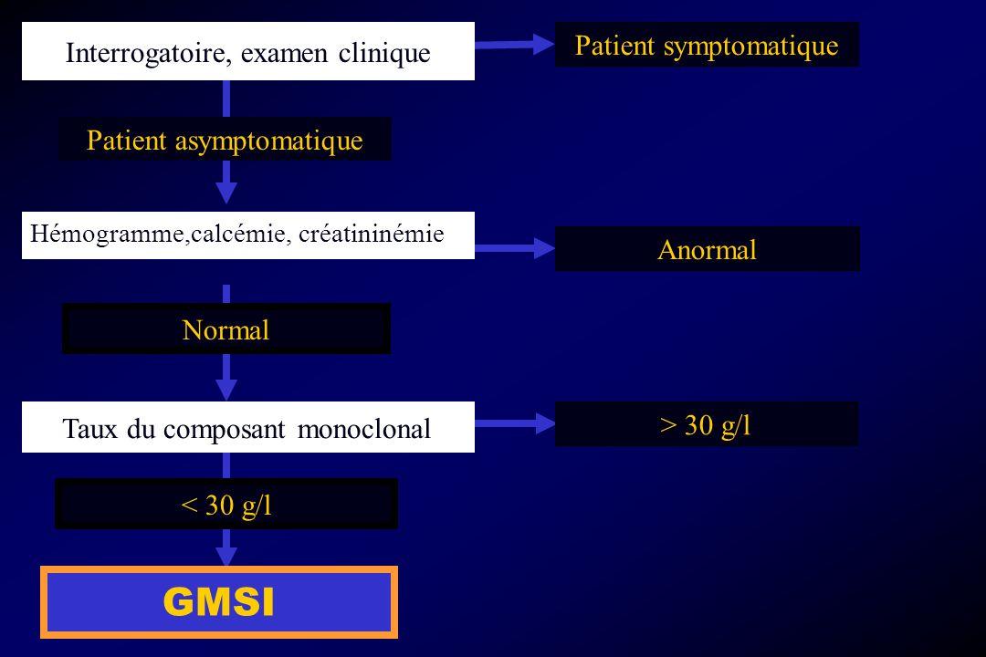 Taux du composant monoclonal < 30 g/l GMSI Interrogatoire, examen clinique Patient symptomatique Anormal > 30 g/l Patient asymptomatique Hémogramme,ca
