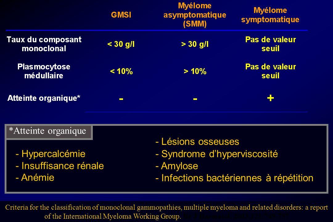 - Lésions osseuses - Syndrome dhyperviscosité - Amylose - Infections bactériennes à répétition - Hypercalcémie - Insuffisance rénale - Anémie *Atteint