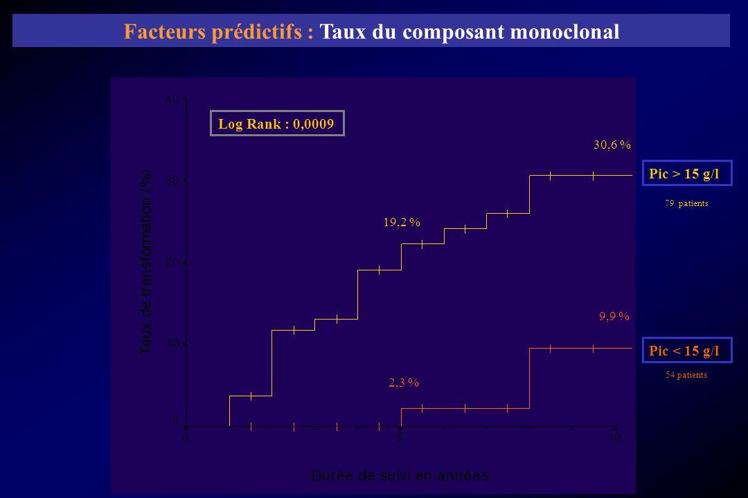 2,3 % 19,2 % 9,9 % 30,6 % Pic > 15 g/l Pic < 15 g/l 79 patients 54 patients Log Rank : 0,0009 Facteurs prédictifs : Taux du composant monoclonal