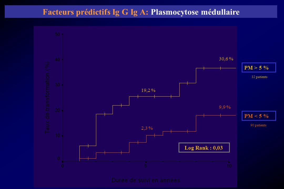 PM > 5 % PM < 5 % 19,2 % 2,3 % 9,9 % 30,6 % 32 patients 90 patients Log Rank : 0,03 Facteurs prédictifs Ig G Ig A: Plasmocytose médullaire
