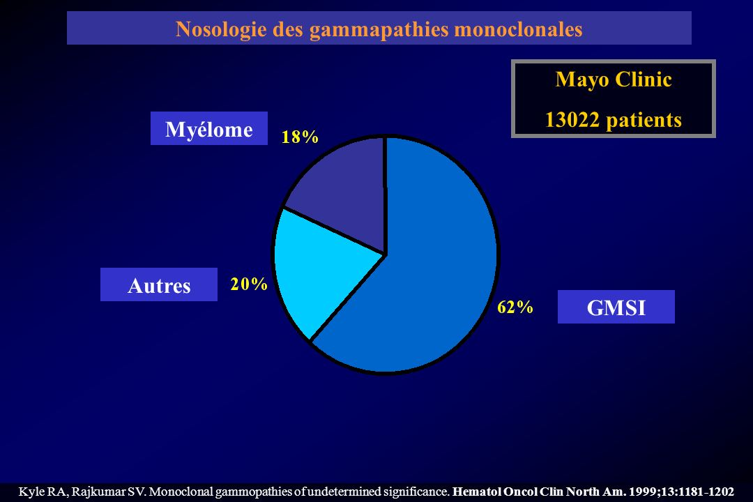 Kyle RA, Rajkumar SV. Monoclonal gammopathies of undetermined significance. Hematol Oncol Clin North Am. 1999;13:1181-1202 Myélome GMSI Autres Mayo Cl
