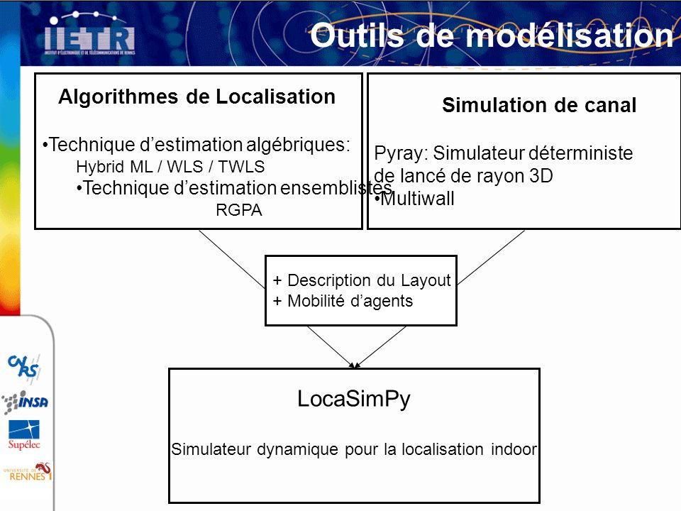 Outils de modélisation Algorithmes de Localisation Technique destimation algébriques: Hybrid ML / WLS / TWLS Technique destimation ensemblistes RGPA S