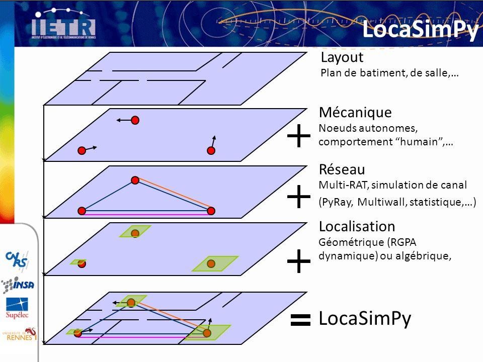 LocaSimPy Layout Plan de batiment, de salle,… Mécanique Noeuds autonomes, comportement humain,… Réseau Multi-RAT, simulation de canal (PyRay, Multiwal