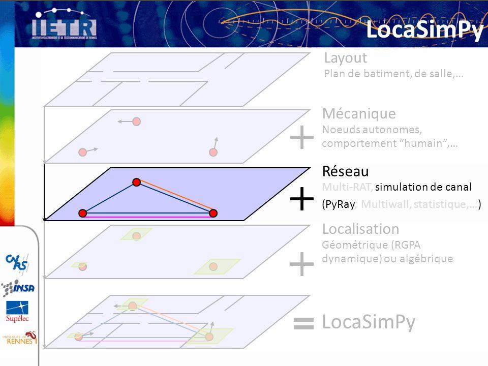 Layout Plan de batiment, de salle,… Mécanique Noeuds autonomes, comportement humain,… Réseau Multi-RAT, simulation de canal (PyRay, Multiwall, statist