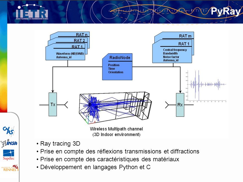 PyRay Ray tracing 3D Prise en compte des réflexions transmissions et diffractions Prise en compte des caractéristiques des matériaux Développement en