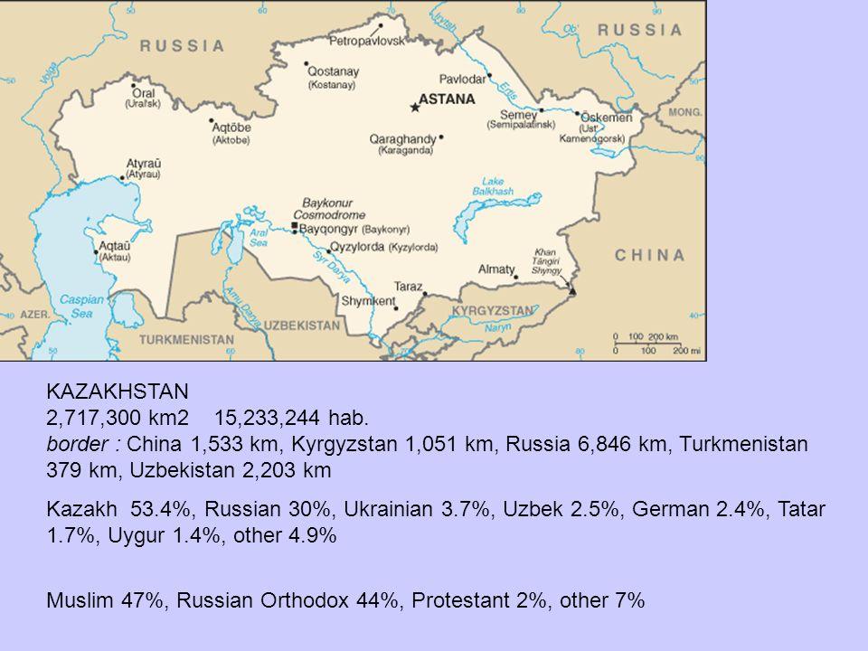 KAZAKHSTAN 2,717,300 km2 15,233,244 hab. border : China 1,533 km, Kyrgyzstan 1,051 km, Russia 6,846 km, Turkmenistan 379 km, Uzbekistan 2,203 km Kazak