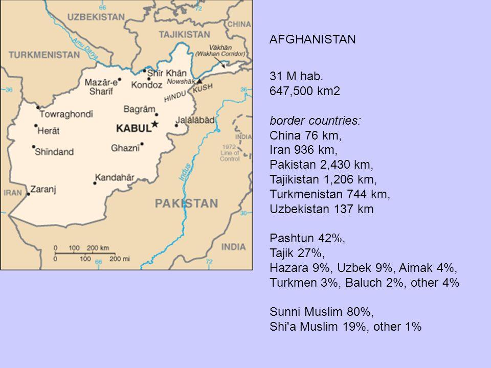 AFGHANISTAN 31 M hab. 647,500 km2 border countries: China 76 km, Iran 936 km, Pakistan 2,430 km, Tajikistan 1,206 km, Turkmenistan 744 km, Uzbekistan