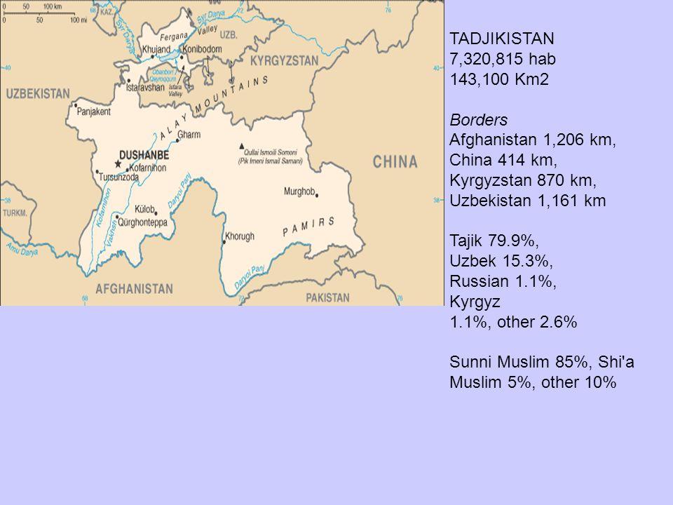 TADJIKISTAN 7,320,815 hab 143,100 Km2 Borders Afghanistan 1,206 km, China 414 km, Kyrgyzstan 870 km, Uzbekistan 1,161 km Tajik 79.9%, Uzbek 15.3%, Rus