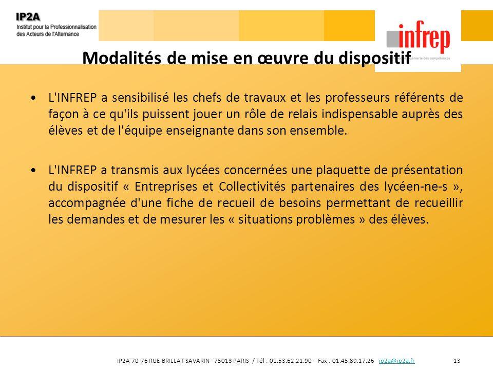 IP2A 70-76 RUE BRILLAT SAVARIN -75013 PARIS / Tél : 01.53.62.21.90 – Fax : 01.45.89.17.26 ip2a@ip2a.fr 13ip2a@ip2a.fr Modalités de mise en œuvre du di