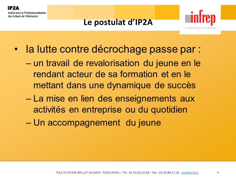 IP2A 70-76 RUE BRILLAT SAVARIN -75013 PARIS / Tél : 01.53.62.21.90 – Fax : 01.45.89.17.26 ip2a@ip2a.fr 5ip2a@ip2a.fr Les leviers Les leviers sont nombreux et doivent être activés conjointement : –Les représentations des enseignants formateurs et des tuteurs MA ; la perception des comportements est très fortement marquée par les représentations et le vécu de chacun, cest « lillusion de la motivation » –Le rôle éducatif de lenseignant formateur et du tuteur/MA ; ils ont parfois du mal à accepter ce rôle et tout particulièrement à cause dune confusion persistante entre accompagnement social et accompagnement éducatif