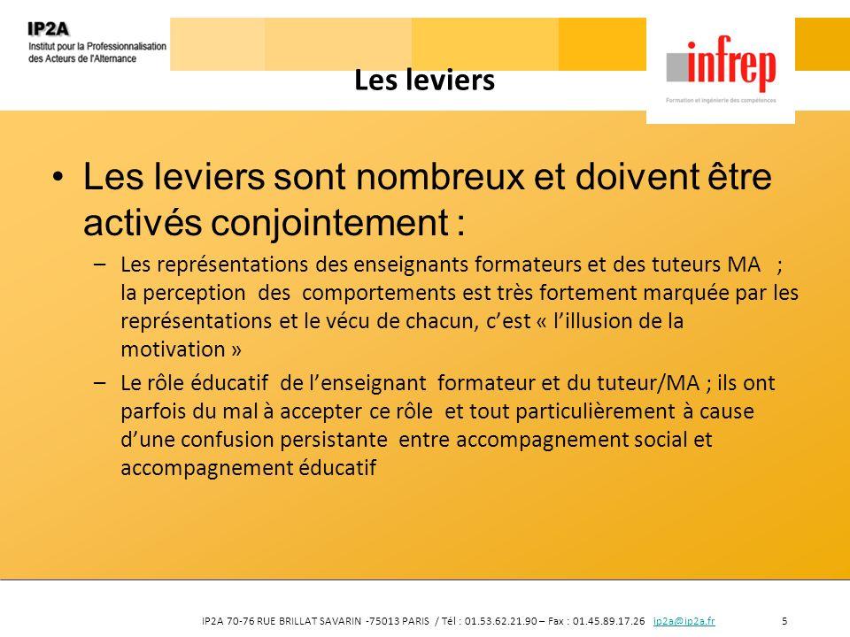 IP2A 70-76 RUE BRILLAT SAVARIN -75013 PARIS / Tél : 01.53.62.21.90 – Fax : 01.45.89.17.26 ip2a@ip2a.fr 5ip2a@ip2a.fr Les leviers Les leviers sont nomb
