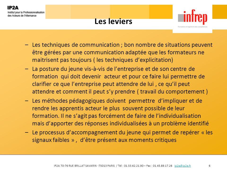 IP2A 70-76 RUE BRILLAT SAVARIN -75013 PARIS / Tél : 01.53.62.21.90 – Fax : 01.45.89.17.26 ip2a@ip2a.fr 6ip2a@ip2a.fr Les leviers –Les techniques de co