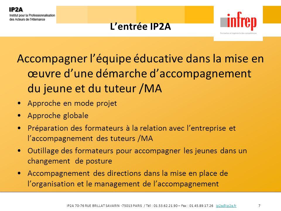 IP2A 70-76 RUE BRILLAT SAVARIN -75013 PARIS / Tél : 01.53.62.21.90 – Fax : 01.45.89.17.26 ip2a@ip2a.fr 7ip2a@ip2a.fr Lentrée IP2A Accompagner léquipe