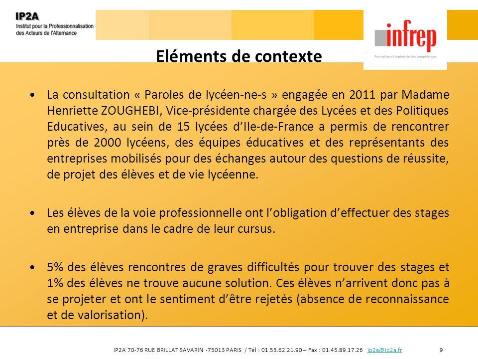 IP2A 70-76 RUE BRILLAT SAVARIN -75013 PARIS / Tél : 01.53.62.21.90 – Fax : 01.45.89.17.26 ip2a@ip2a.fr 10ip2a@ip2a.fr Eléments de contexte Dans un souci doffrir à tous la même scolarité et les mêmes chances dinsertion, la Région Ile-de-France - via l Unité des Lycées de la Direction des Politiques Educatives - a souhaité sinvestir pour permettre à chaque lycéen-ne-s daccéder à des stages pratiques en entreprise ou en collectivité.