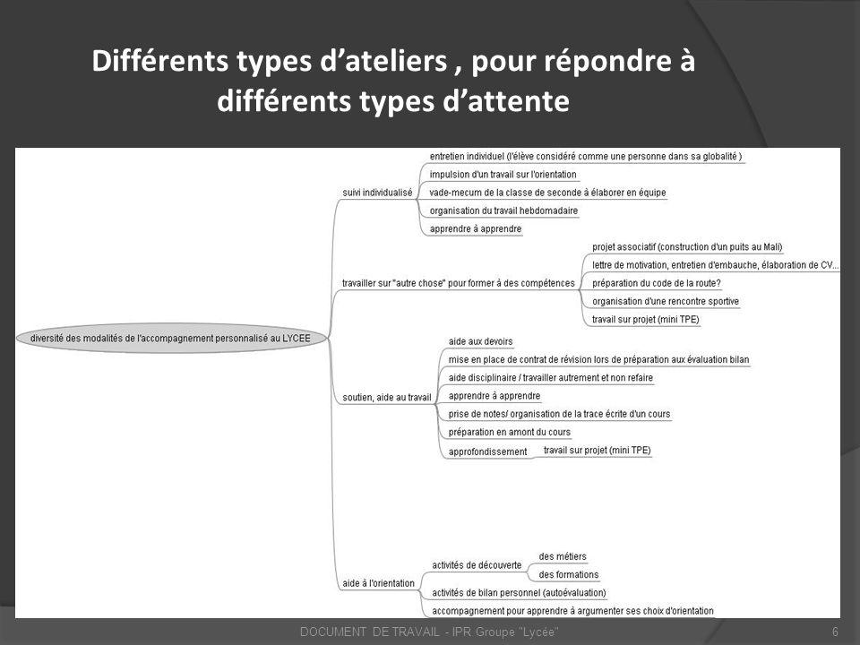 Différents types dateliers, pour répondre à différents types dattente DOCUMENT DE TRAVAIL - IPR Groupe
