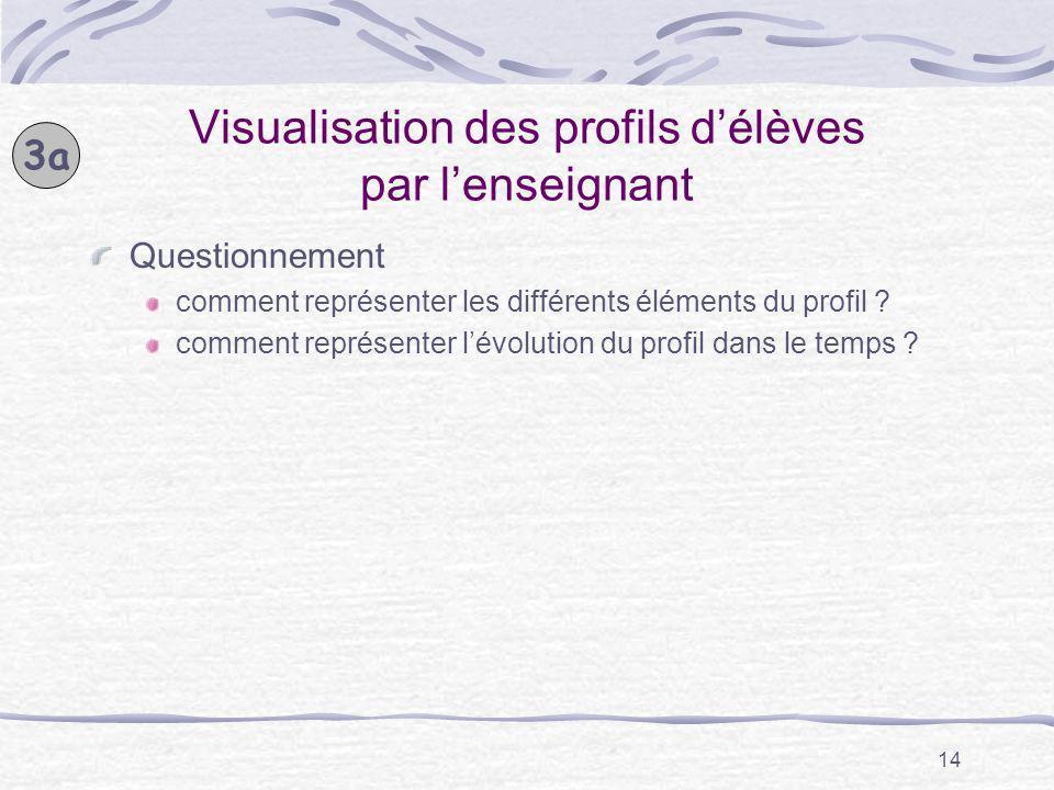 14 Visualisation des profils délèves par lenseignant Questionnement comment représenter les différents éléments du profil ? comment représenter lévolu