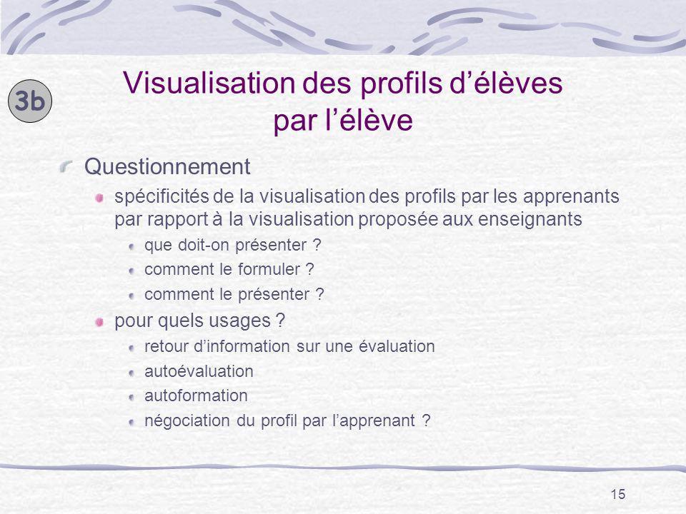 15 Visualisation des profils délèves par lélève Questionnement spécificités de la visualisation des profils par les apprenants par rapport à la visual