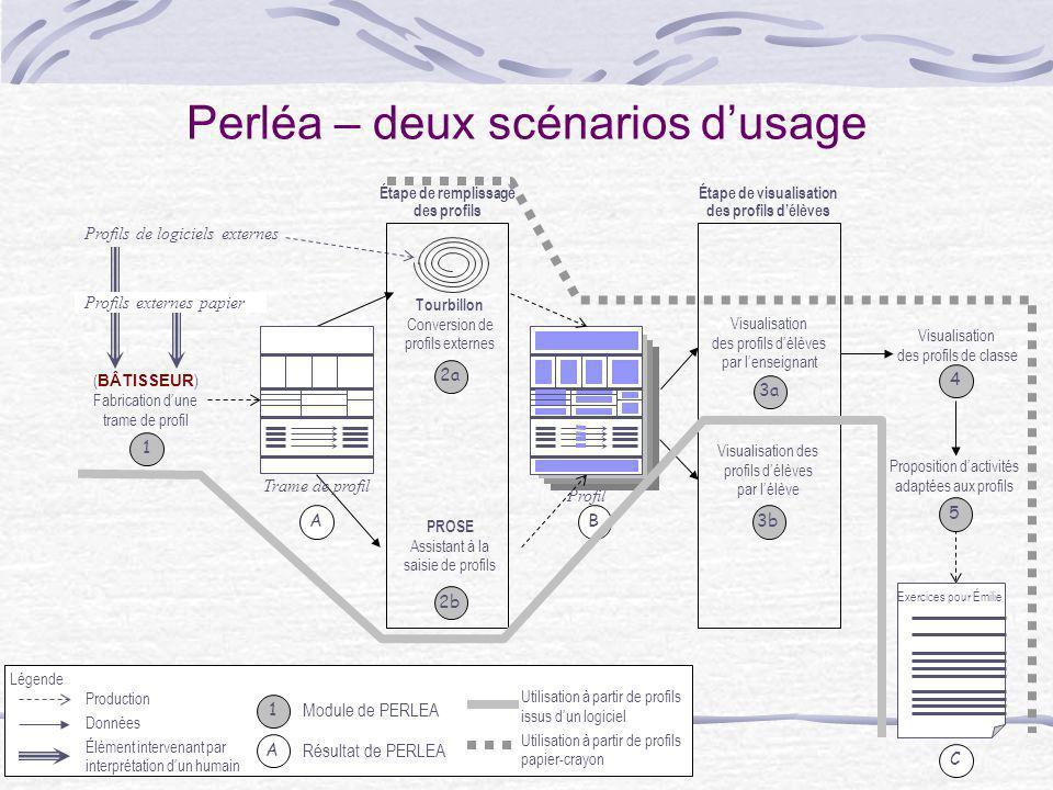 8 Perléa – deux scénarios dusage ( BÂTISSEUR ) Fabrication dune trame de profil Visualisation des profils délèves par lenseignant Profils de logiciels
