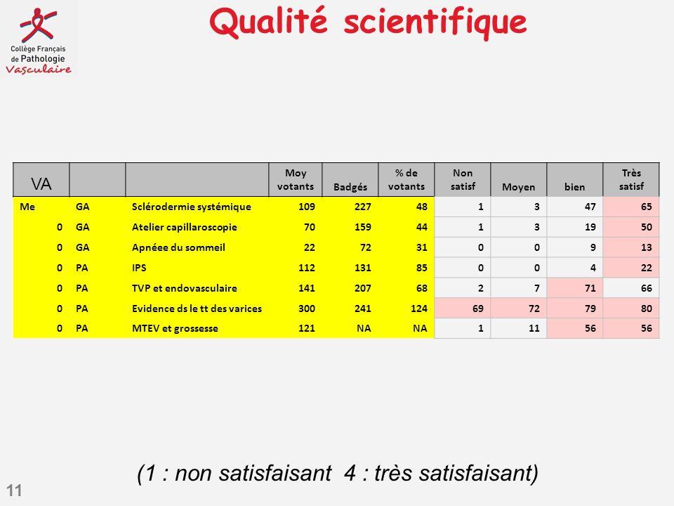 11 Qualité scientifique (1 : non satisfaisant 4 : très satisfaisant) VA Moy votantsBadgés % de votants Non satisfMoyenbien Très satisf MeGASclérodermi