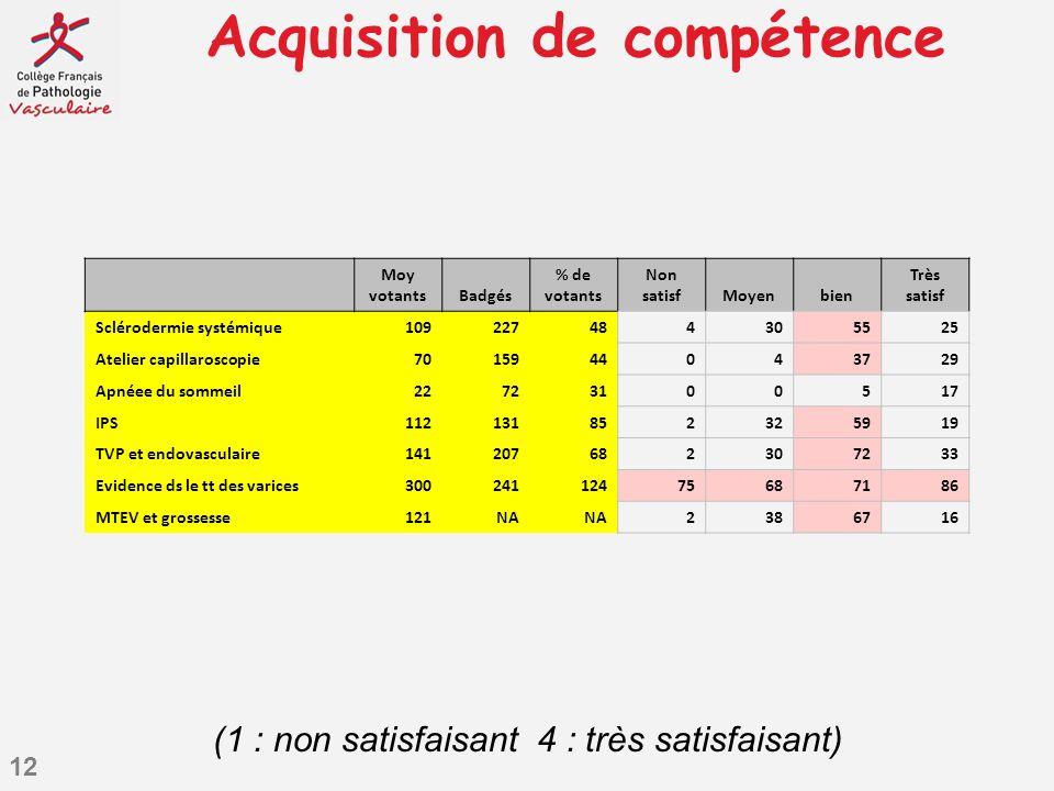 12 Acquisition de compétence Moy votantsBadgés % de votants Non satisfMoyenbien Très satisf Sclérodermie systémique109227484305525 Atelier capillarosc