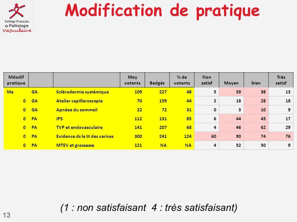 13 Modification de pratique Mdodif pratique Moy votantsBadgés % de votants Non satisfMoyenbien Très satisf MeGASclérodermie systémique109227485393813