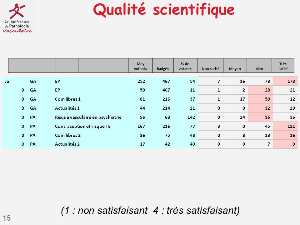 15 Qualité scientifique JeGAEP2524675471678178 0GAEP5046711122821 0GACom libres 181216371175012 0GAActualités 14421421003229 0PARisque vasculaire en p