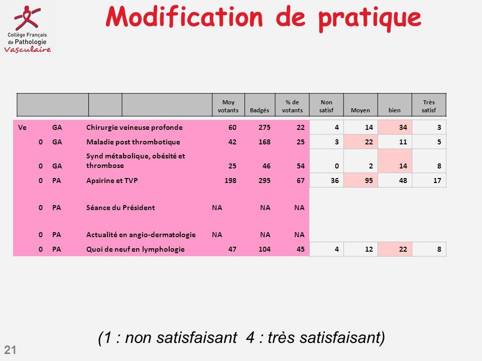 21 Modification de pratique VeGAChirurgie veineuse profonde6027522414343 0GAMaladie post thrombotique4216825322115 0GA Synd métabolique, obésité et th
