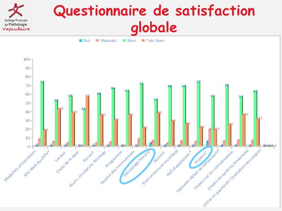 Questionnaire de satisfaction globale