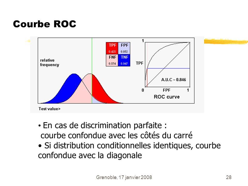 Grenoble, 17 janvier 200828 Courbe ROC En cas de discrimination parfaite : courbe confondue avec les côtés du carré Si distribution conditionnelles id