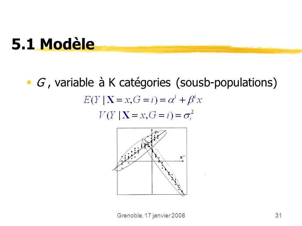 Grenoble, 17 janvier 200831 5.1 Modèle G, variable à K catégories (sousb-populations)